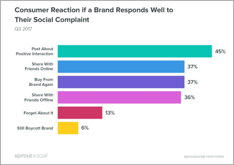 Customer Reaction If a Brand Responds To Their Social Complaint
