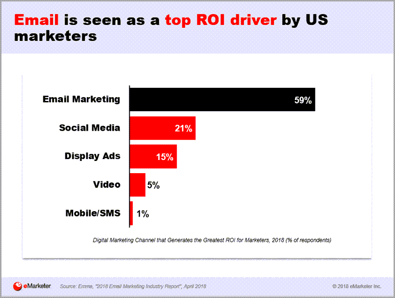 Email Is Seen As A Top ROI Driver By US Marketers Local Email Marketing