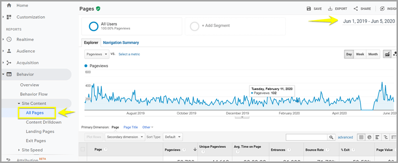 Google Analytics Website Behavior Data