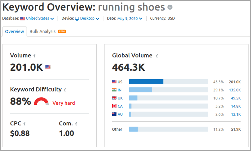 Keyword Overview Running Shoes Keyword Difficulty For Search Intent