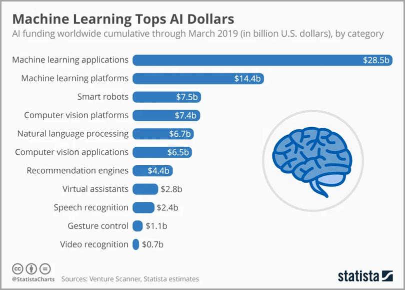 Machine Learning Tops AI Dollars