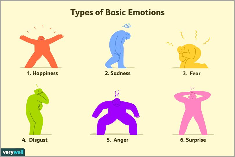 Six Types Of Basic Emotions