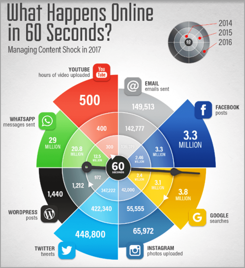 What Happens Online In 60 Seconds - Sales Copywriting