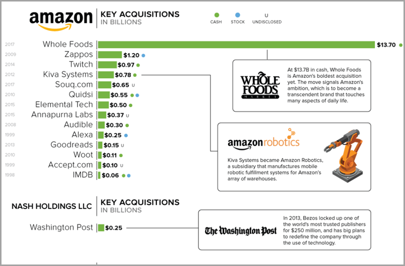 Amazon-Key-Acquisition-Ecommerce-Growth-Strategies