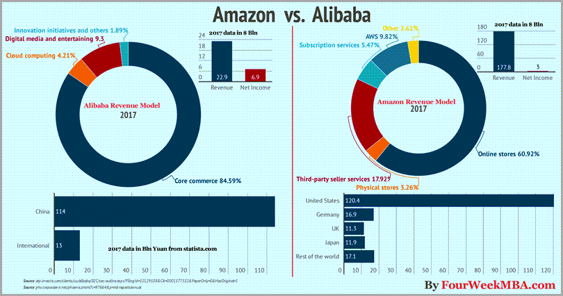 Amazon-Versus-Alibaba-Market-Capitalization-For-Ecommerce-Growth-Strategies