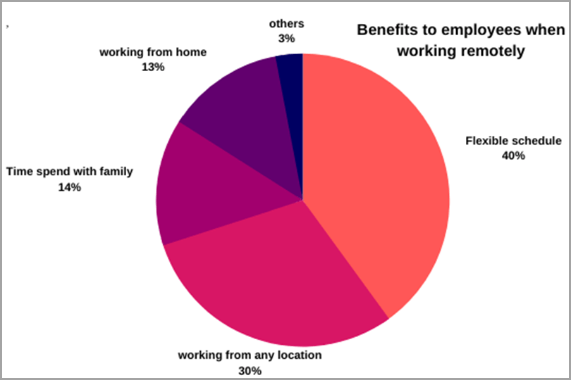 Benefits-To-Employees-When-Working-Remotely-For-Virtual-Workforce