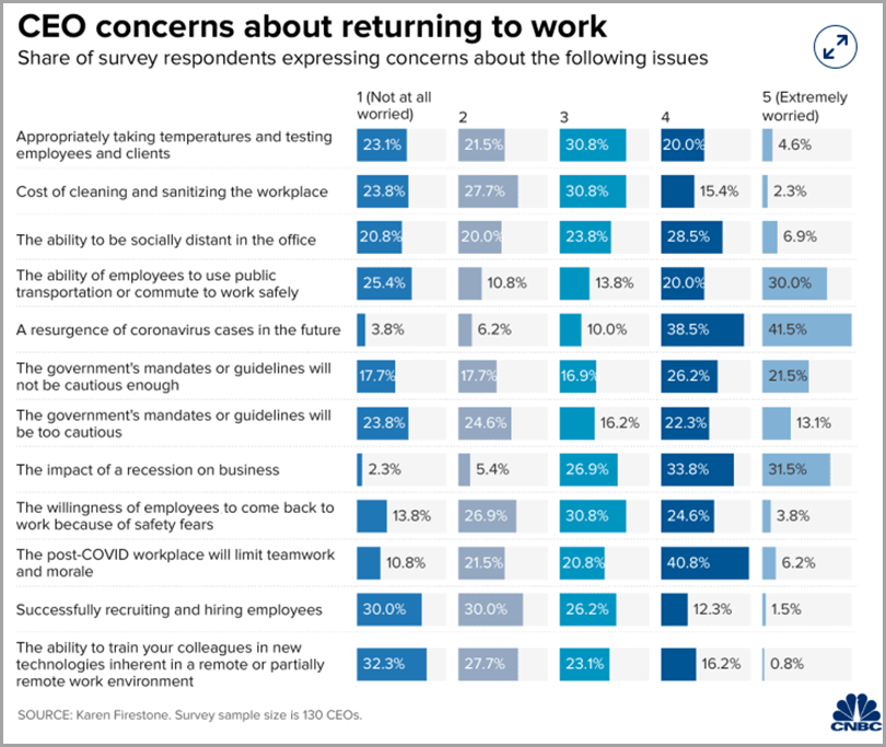 CEO-Concerns-About-Returning-To-Work-For-Virtual-Workforce