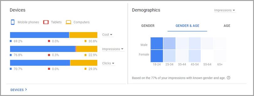 Leveraging-Data-Devices-Demographics-Ecommerce-Social-Media