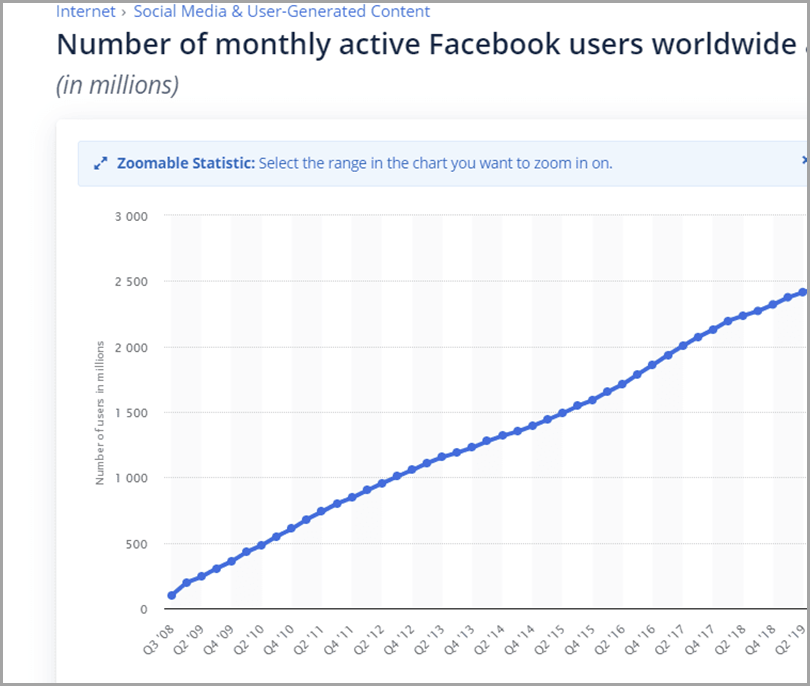 Line-Graph-About-Number-Of-Monthly-Active-Facebook-Users-For-Google-Ads-Vs-Facebook-Ads