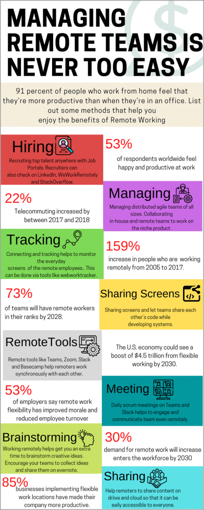 Managing-Remote-Teams-Is-Never-Too-Easy-For-Virtual-Workforce