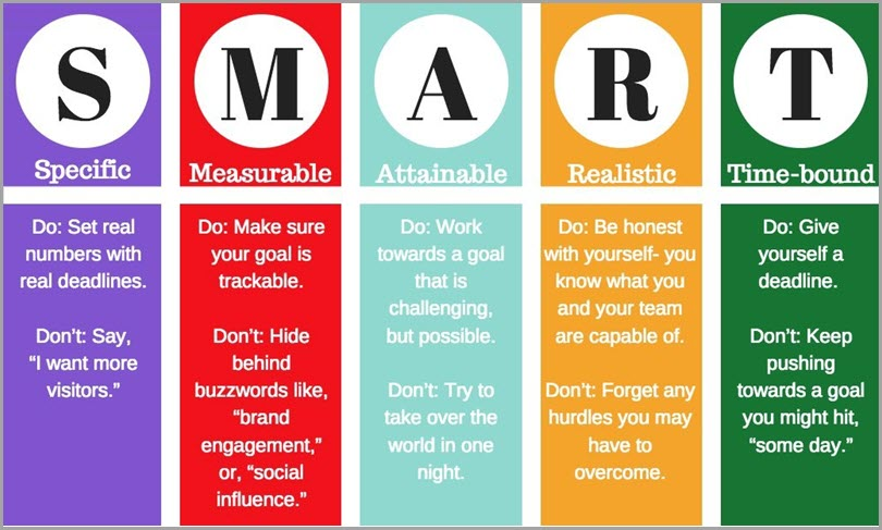 SMART- Goals-For-Ecommerce-Social-Media
