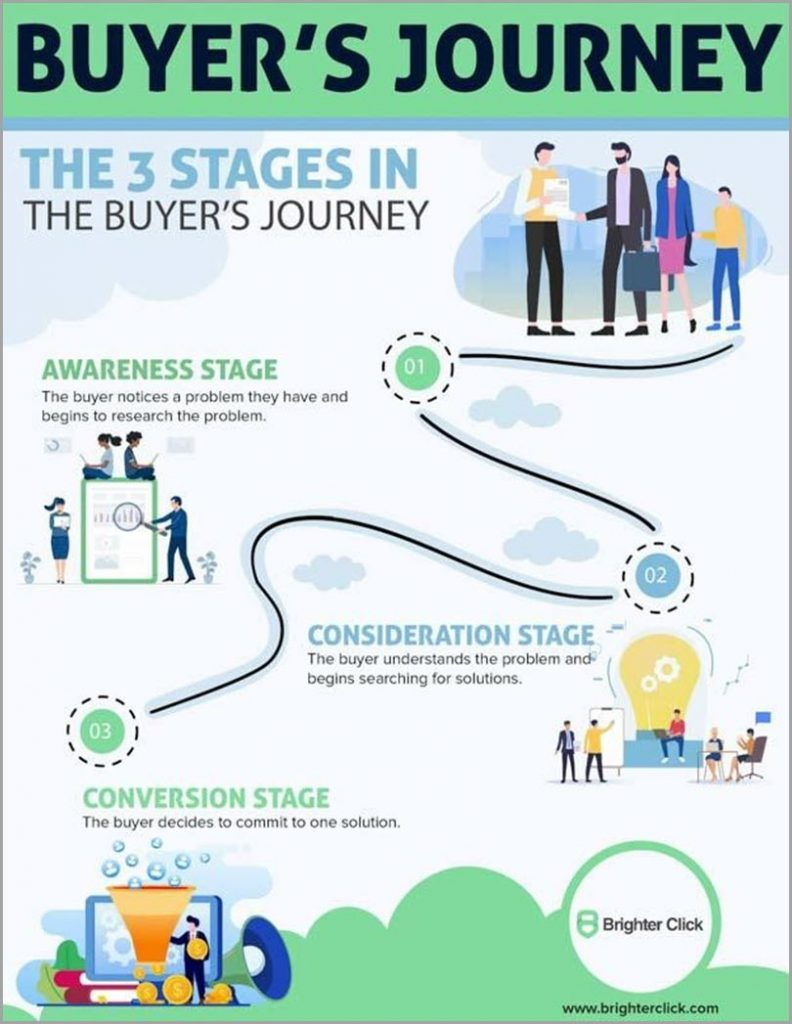 The 3 Stages In The Buyers Journey Customer Experience