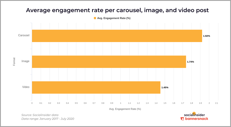 Average-Engagement-Rate-per-Carousel-Image-and-Vidseo-Post-Instagram-Content