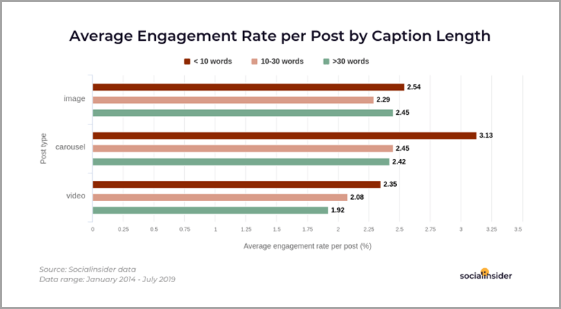 Average-Engagement-Rate-per-Post-by-Caption-Length-Instagram-Content