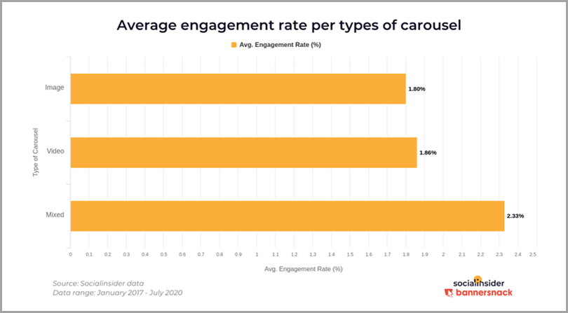 Average-Engagement-Rate-per-Types-of-Carousel-Instagram-Content