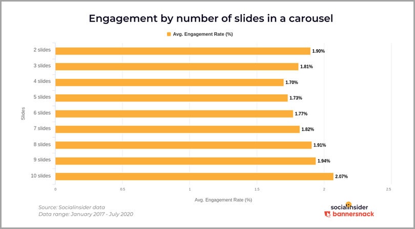 Engagement-by-Number-of-Slides-in-a-Carousel-Instagram-Content