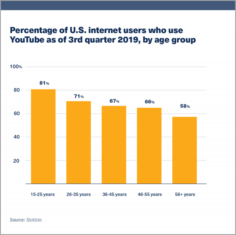 Percentage-of-U.S-Internet-Users-Who-Use-Youtube-Buy-Youtube-Subscribers