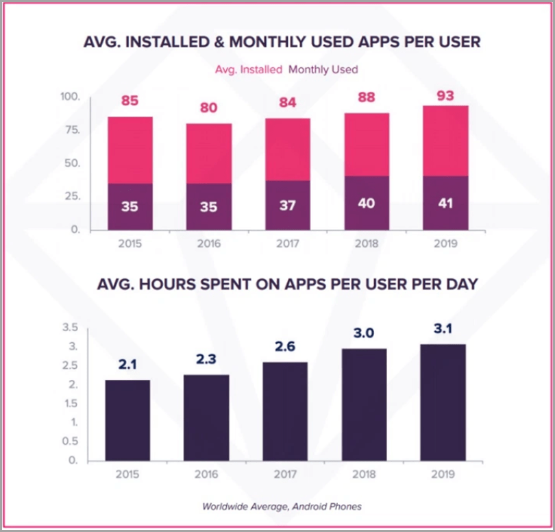 AVG-Installed-and-Monthly-Used-Apps-per-Day-Start-up-PR
