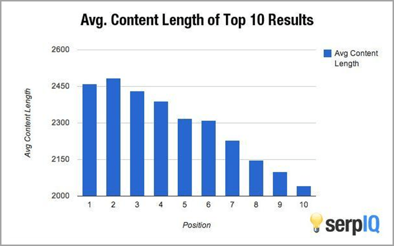 Average-Content-Length-of-Top-10-Results-Content-Marketing