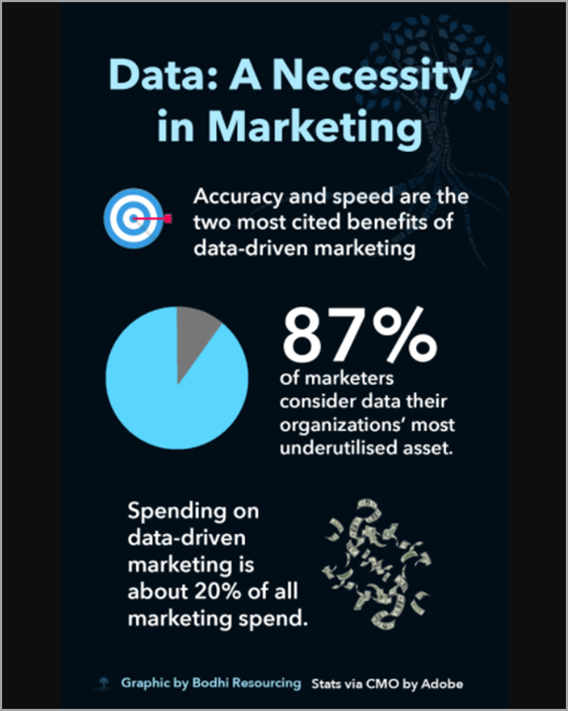Data-Driven-Content-Creation-Data-A-Necessity-in-Marketing-Content-Marketing