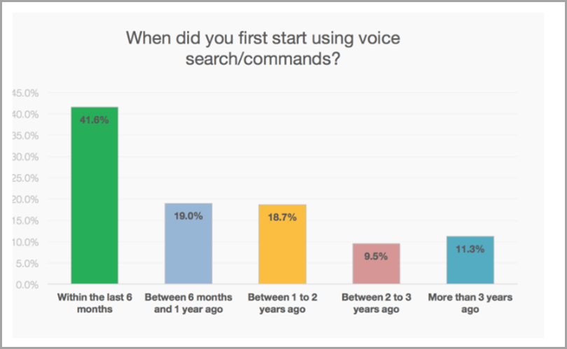 IronPaper-Surging-Popularity-of-Voice-Content-Marketing