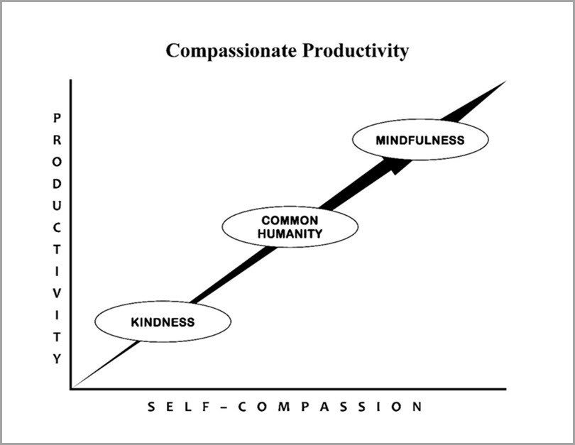 Kindness-Common-Humanity-Mindfulness-Self-Compassion