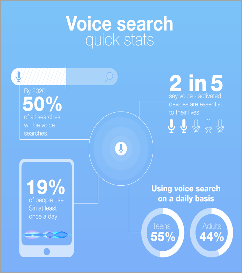 Voice-Search-Quick-Stats-Content-Marketing