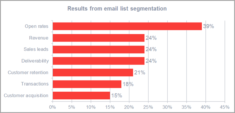 5-eCommerce-Email-Marketing-Tips-You-Need-to-Sell-in-2020-Results-From-Email-List-Segmentation