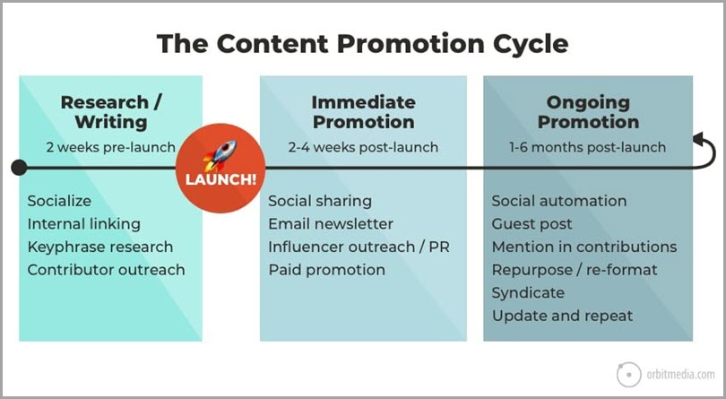 blogging-success-create-a-content-marketing-strategy-that-works-the-content-promotion-cycle