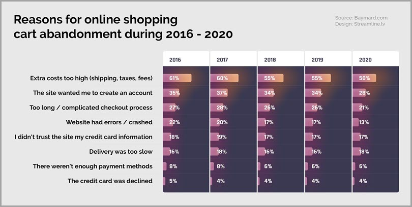 Baynard-com-reasons-for-online-shopping-cart-abandonment-during-2016-2020-woocommerce-shop