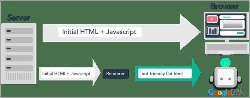 dynamic-rendering-google-crawlers-server-browser-googlebot