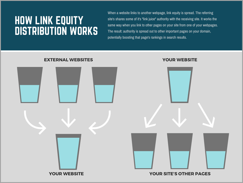 podcasting-channel-link-equity-how-link-equity-distribution-works