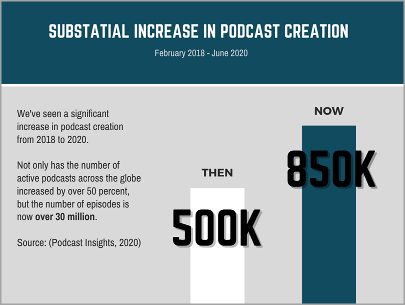 podcasting-podcast-insights-podcast-creation-survey-2018-2020