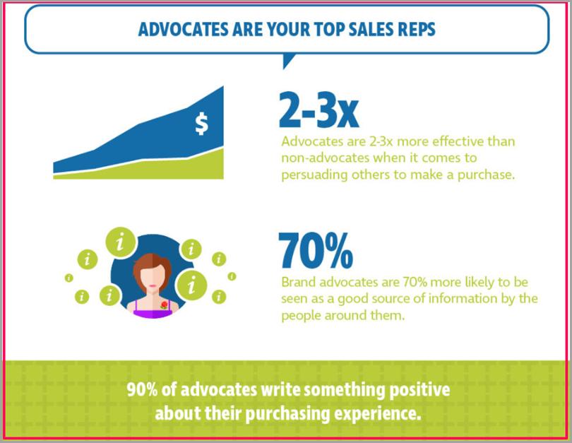 social-media-today-com-adocates-are-your-top-sales-reps-brand-advocates