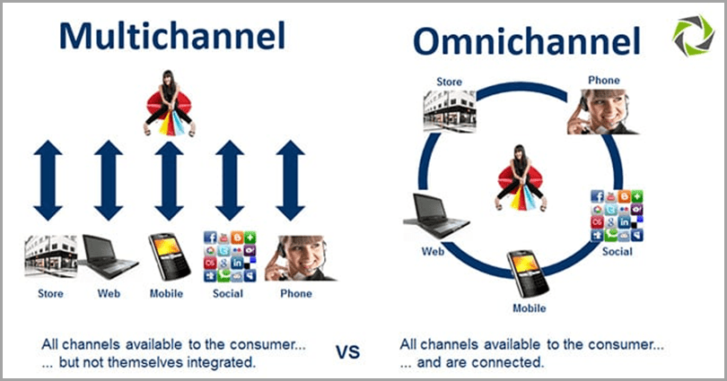 customer-service-trends-multi-channel-merchant-omnichannel-support-system