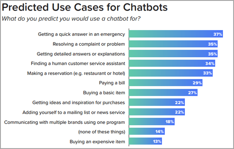 customer-service-trends-revechat-predicted-use-cases-for-chatbots