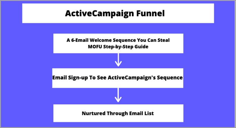high-converting-content-active-campaign-funnel