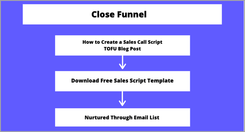 high-converting-content-close-funnel