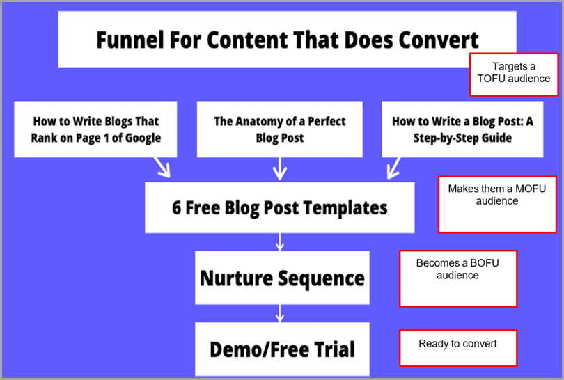 high-converting-content-funnel-for-content-that-does-convert