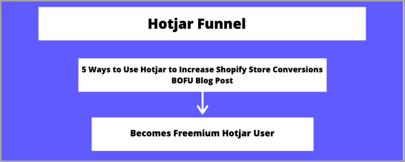 high-converting-content-hotjar-funnel