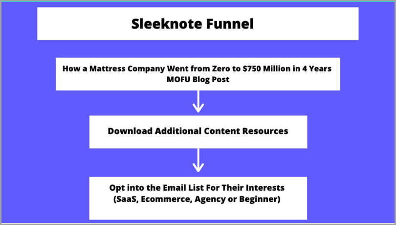 high-converting-content-sleeknote-funnel
