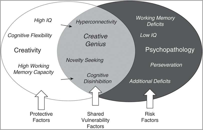 neuroscience-of-creativity-graph