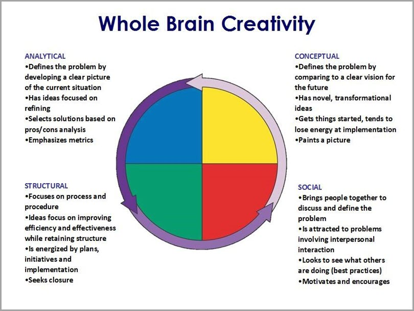 neuroscience-of-creativity-whole-brain-activity