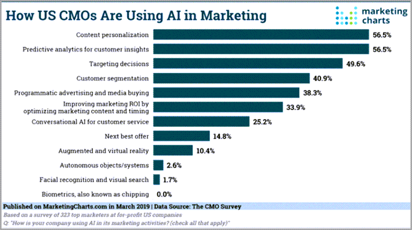predictive-algorithms-marketing-charts-how-us-cmos-are-using-AI-in-Marketing