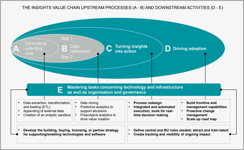 predictive-algorithms-the-insights-value-chain-upstream-processes-and-downstream-activities