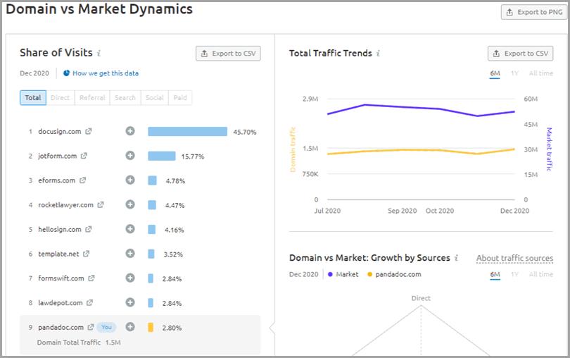 SEO-competitor-analysis-domain-vs-market-dynamics