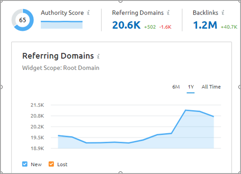 SEO-competitor-analysis-referring-domains-graph