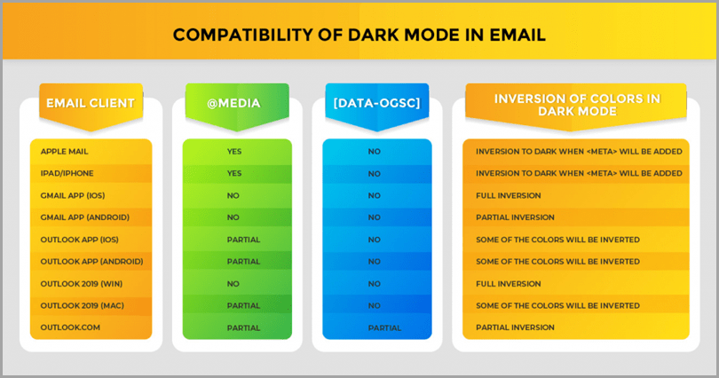 dark-mode-emails-compatibility-of-dark-mode-in-email
