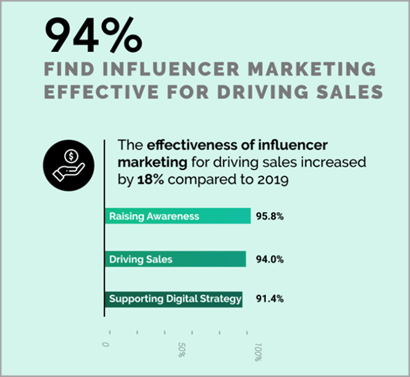 influencer-marketing-campaigns-launch-metrics-94%-find-influencer-marketing-effective-for-driving-sales