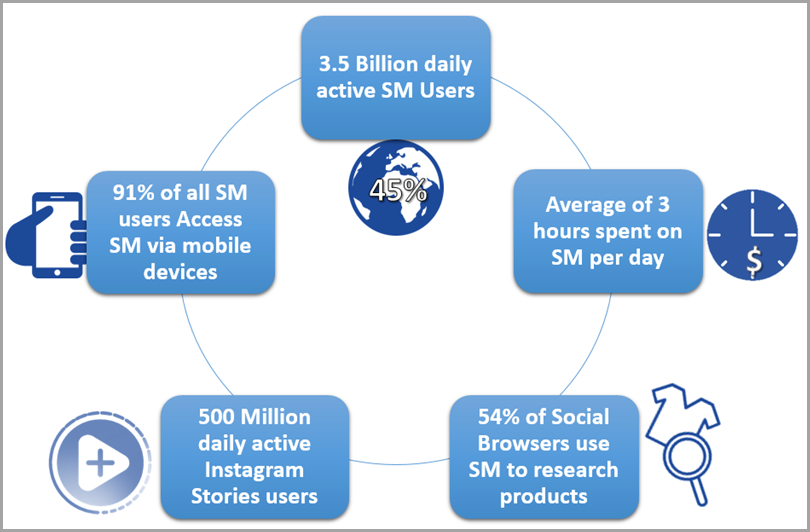 shoestring-budget-oberlo-social-media-users-data